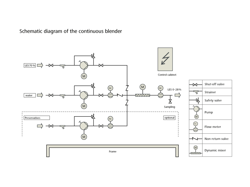 Process Flow Diagram Of Detergent - Wiring Diagrams ROCK